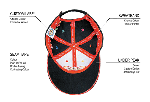 Anatomy of a hat flipped over